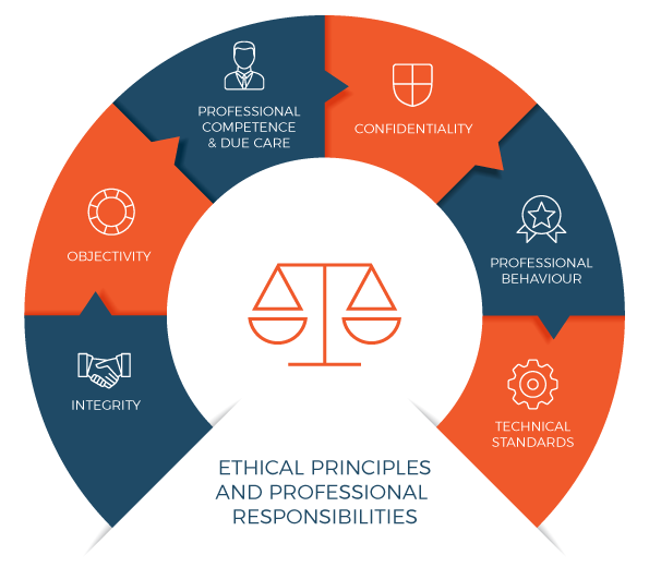Ethical Principles and Professional Responsibilities