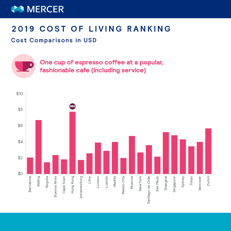 2019 cost of living ranking