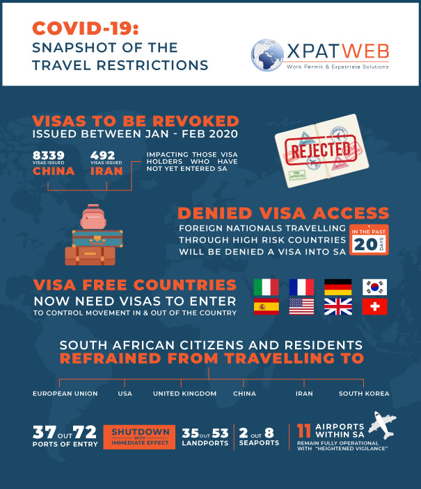 Infographic1 COVID-19-Snapshot-of-the-Travel-Restrictions