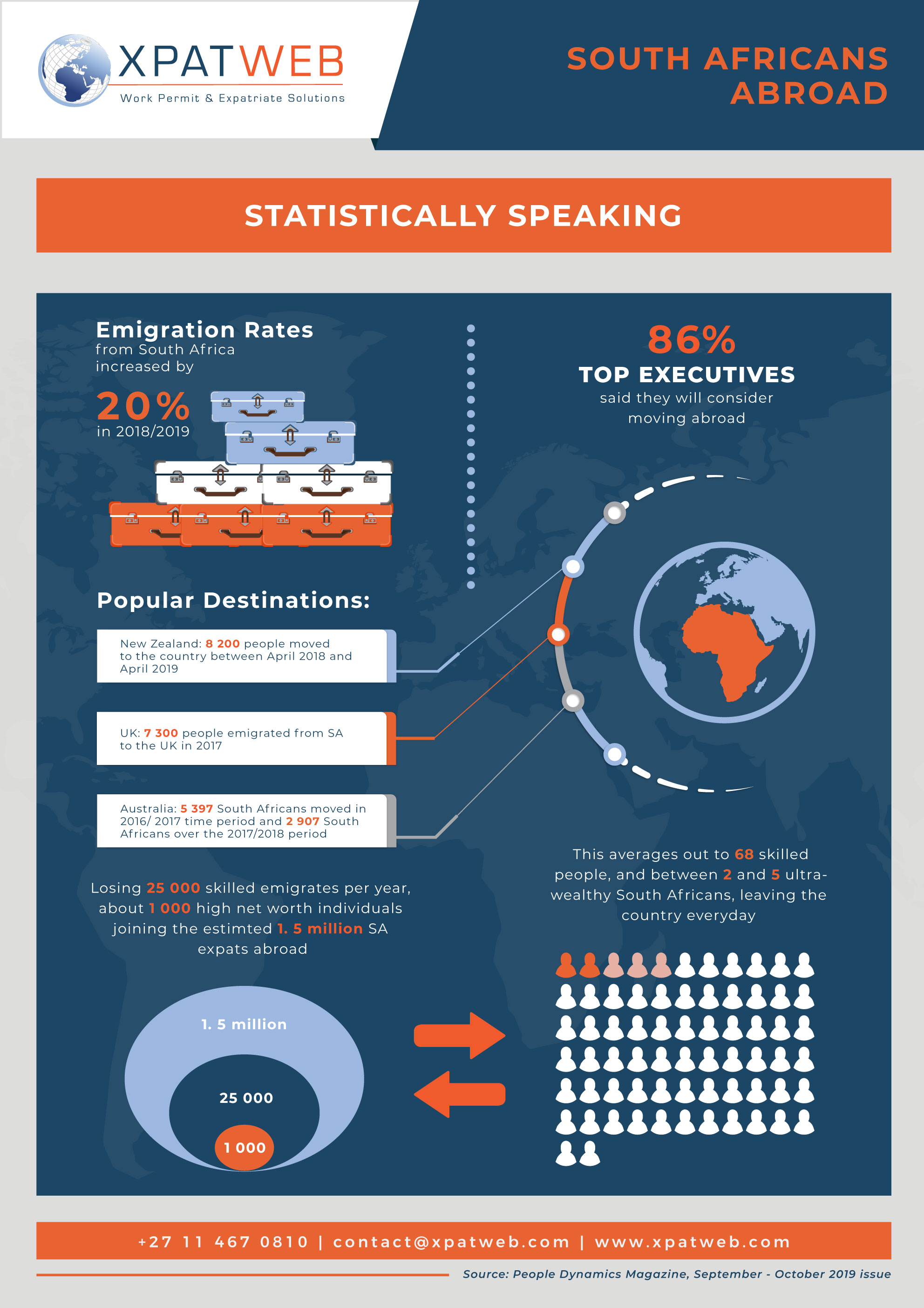 South Africans Abroad-Infographic
