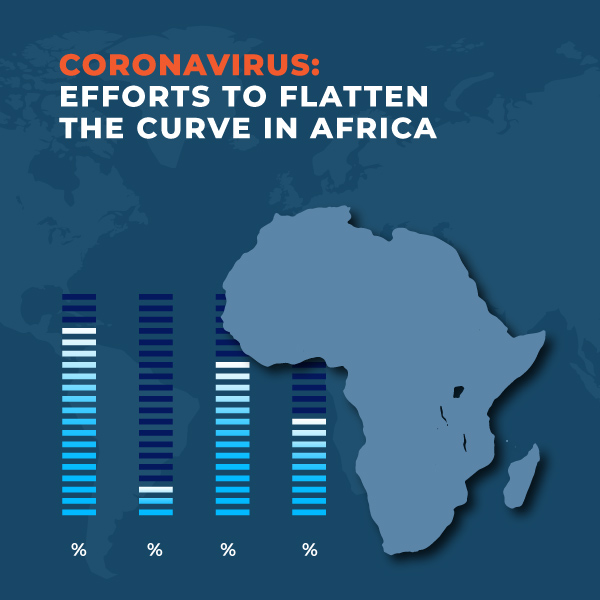 Coronavirus Efforts to Flatten the curve in Africa