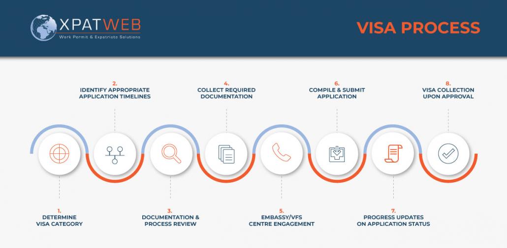 Visa-Process-Horizontal-Diagram