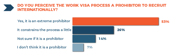 Work Visa Process