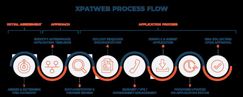 Xpatweb-Process-Graph
